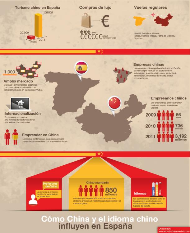 Cómo-China-y-el-idioma-chino-influyen-en-España